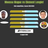 Moussa Wague vs Clement Lenglet h2h player stats