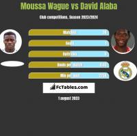 Moussa Wague vs David Alaba h2h player stats