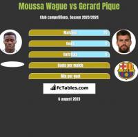 Moussa Wague vs Gerard Pique h2h player stats