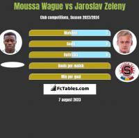 Moussa Wague vs Jaroslav Zeleny h2h player stats