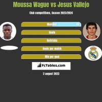 Moussa Wague vs Jesus Vallejo h2h player stats