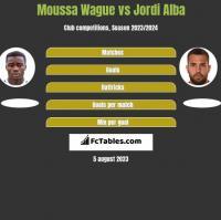 Moussa Wague vs Jordi Alba h2h player stats