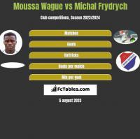 Moussa Wague vs Michal Frydrych h2h player stats