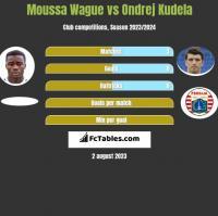 Moussa Wague vs Ondrej Kudela h2h player stats