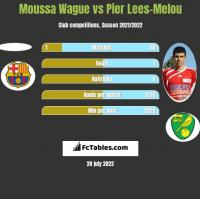 Moussa Wague vs Pier Lees-Melou h2h player stats