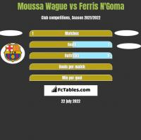 Moussa Wague vs Ferris N'Goma h2h player stats