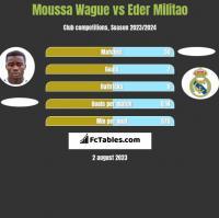 Moussa Wague vs Eder Militao h2h player stats