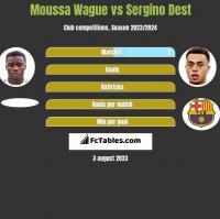Moussa Wague vs Sergino Dest h2h player stats
