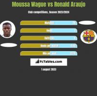 Moussa Wague vs Ronald Araujo h2h player stats