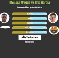Moussa Wague vs Eric Garcia h2h player stats