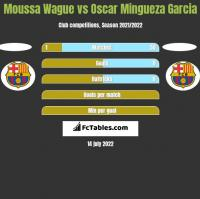 Moussa Wague vs Oscar Mingueza Garcia h2h player stats