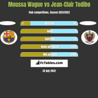 Moussa Wague vs Jean-Clair Todibo h2h player stats