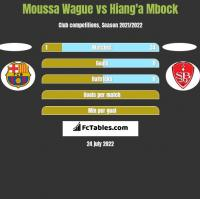 Moussa Wague vs Hiang'a Mbock h2h player stats