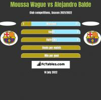 Moussa Wague vs Alejandro Balde h2h player stats