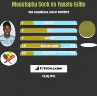 Moustapha Seck vs Fausto Grillo h2h player stats