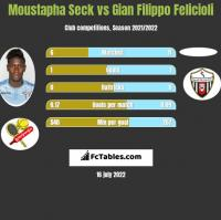 Moustapha Seck vs Gian Filippo Felicioli h2h player stats