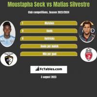 Moustapha Seck vs Matias Silvestre h2h player stats