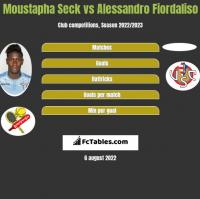 Moustapha Seck vs Alessandro Fiordaliso h2h player stats