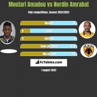 Moutari Amadou vs Nordin Amrabat h2h player stats