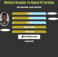 Moutari Amadou vs Nawaf Al Farshan h2h player stats