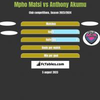 Mpho Matsi vs Anthony Akumu h2h player stats