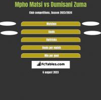 Mpho Matsi vs Dumisani Zuma h2h player stats