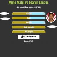 Mpho Matsi vs Kearyn Baccus h2h player stats