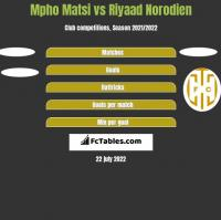 Mpho Matsi vs Riyaad Norodien h2h player stats
