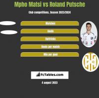 Mpho Matsi vs Roland Putsche h2h player stats