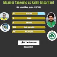 Muamer Tankovic vs Karim Ansarifard h2h player stats