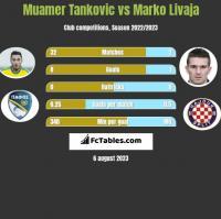 Muamer Tankovic vs Marko Livaja h2h player stats