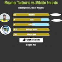 Muamer Tankovic vs Mihailo Perovic h2h player stats