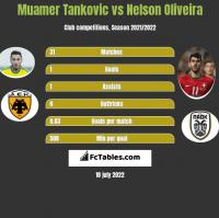 Muamer Tankovic vs Nelson Oliveira h2h player stats