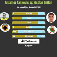 Muamer Tankovic vs Nicolas Gaitan h2h player stats