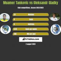 Muamer Tankovic vs Oleksandr Gladky h2h player stats