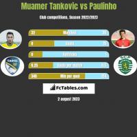 Muamer Tankovic vs Paulinho h2h player stats