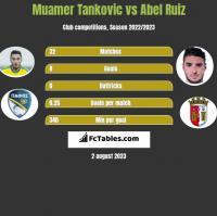 Muamer Tankovic vs Abel Ruiz h2h player stats