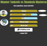 Muamer Tankovic vs Theodosis Macheras h2h player stats