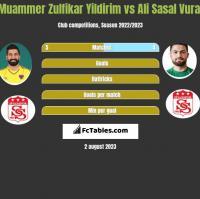 Muammer Zulfikar Yildirim vs Ali Sasal Vural h2h player stats