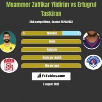 Muammer Zulfikar Yildirim vs Ertugrul Taskiran h2h player stats
