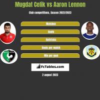 Mugdat Celik vs Aaron Lennon h2h player stats