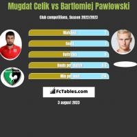 Mugdat Celik vs Bartlomiej Pawlowski h2h player stats