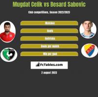 Mugdat Celik vs Besard Sabovic h2h player stats