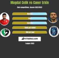 Mugdat Celik vs Caner Erkin h2h player stats