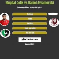 Mugdat Celik vs Daniel Avramovski h2h player stats