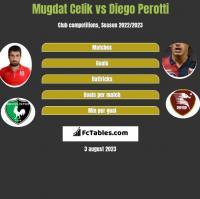 Mugdat Celik vs Diego Perotti h2h player stats