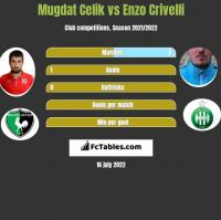 Mugdat Celik vs Enzo Crivelli h2h player stats