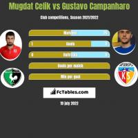 Mugdat Celik vs Gustavo Campanharo h2h player stats
