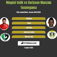 Mugdat Celik vs Harisson Manzala Tusumgama h2h player stats