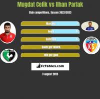 Mugdat Celik vs Ilhan Parlak h2h player stats
